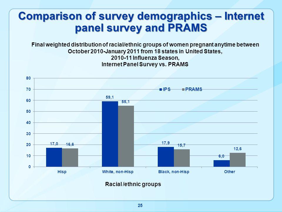 Comparison of survey demographics – Internet panel survey and PRAMS 25