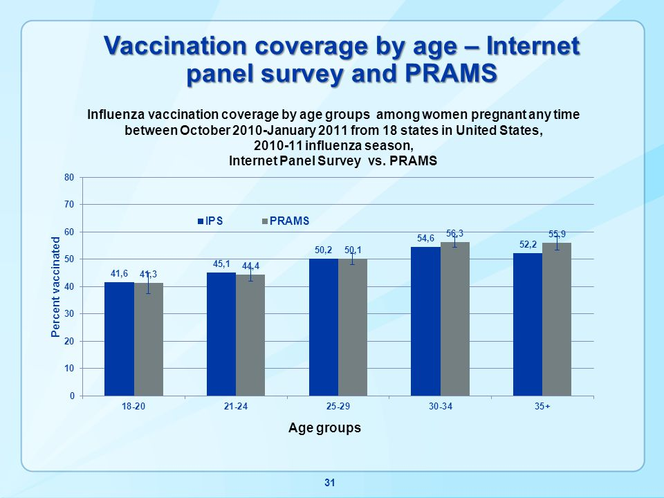 Vaccination coverage by age – Internet panel survey and PRAMS 31