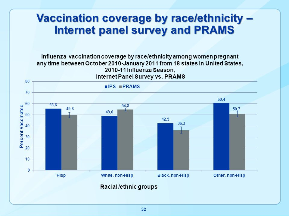Vaccination coverage by race/ethnicity – Internet panel survey and PRAMS 32