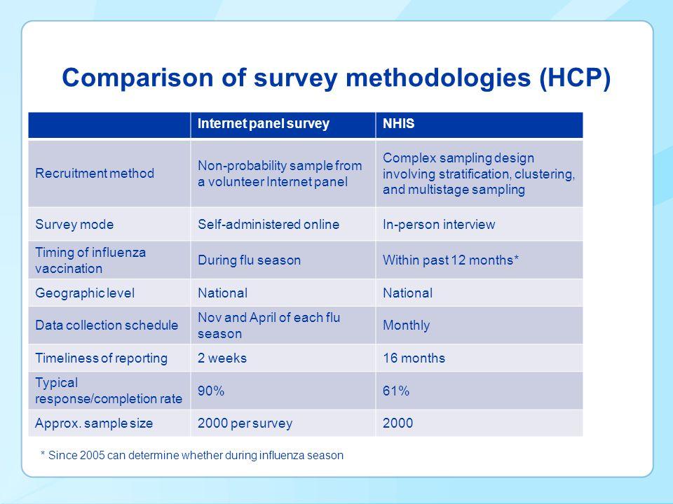 Comparison of survey demographics – Internet panel survey and NHIS 9