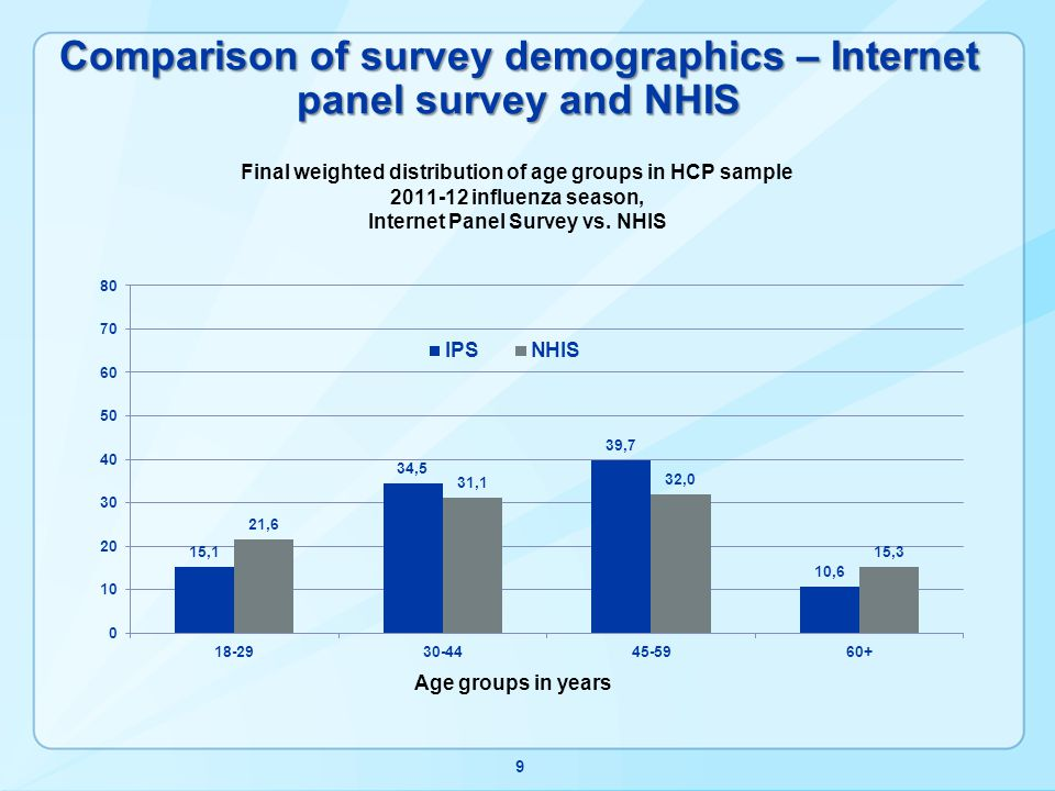 Vaccination coverage by education – Internet panel survey and BRFSS 30 * Women pregnant any time October - January Women interviewed December – February who were pregnant at time of interview § BRFSS sample includes women with college degree of higher