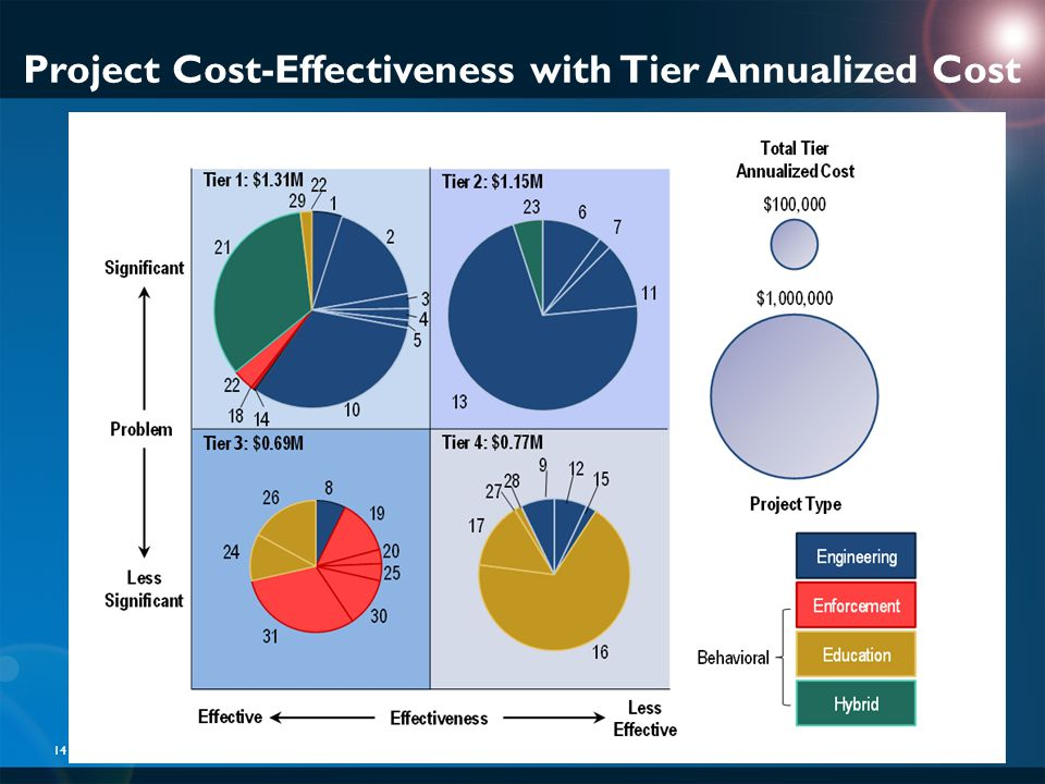 Project Cost-Effectiveness with Tier Annualized Cost 14 3
