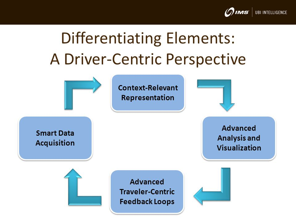 Differentiating Elements: A Driver-Centric Perspective Smart Data Acquisition Context-Relevant Representation Advanced Analysis and Visualization Advanced Traveler-Centric Feedback Loops