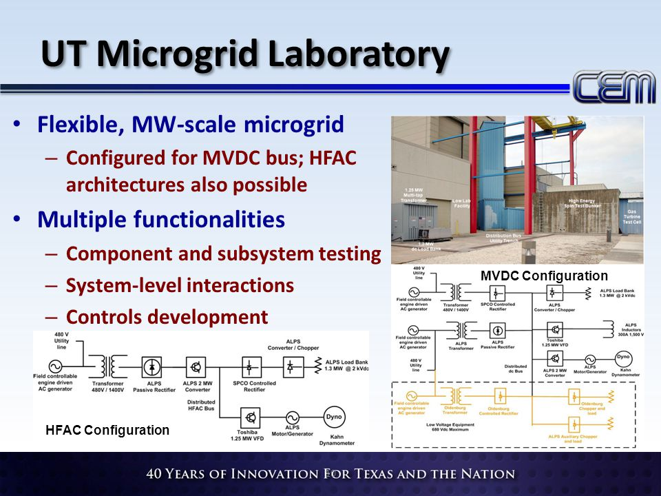 Flexible, MW-scale microgrid – Configured for MVDC bus; HFAC architectures also possible Multiple functionalities – Component and subsystem testing – System-level interactions – Controls development 10 HFAC Configuration MVDC Configuration UT Microgrid Laboratory