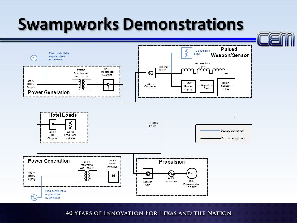 Swampworks Demonstrations ESRDC Transformer 480:800V 480V Utility Supply SPCO Controlled Rectifier ALPS Transformer 480:800V 480V Utility Supply ALPS Passive Rectifier Toshiba VFD ALPS Motorgen Dyno Kahn Dynamometer 0.5MW ALPS Converter GE Reactors 1MVA HVDC Power Supply Capacitor Bank Dump Resistor 1MW.