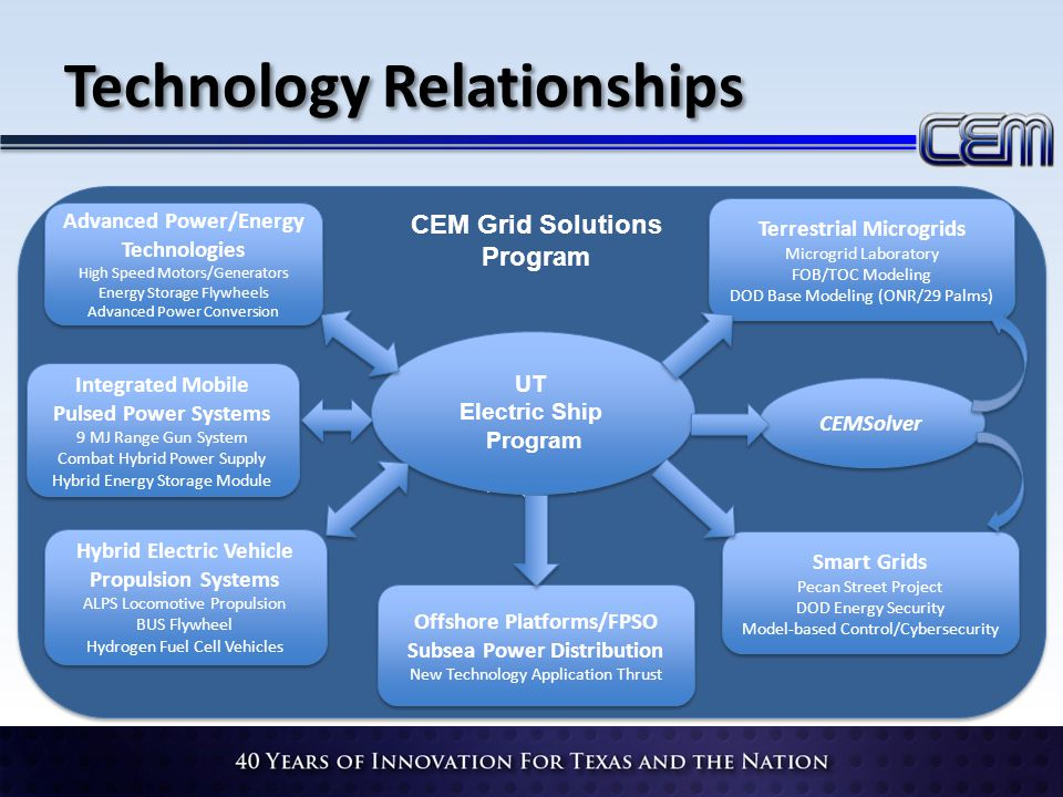 Technology Relationships CEM Grid Solutions Program CEM Grid Solutions Program CEM Grid Solutions Program CEM Grid Solutions Program Hybrid Electric Vehicle Propulsion Systems ALPS Locomotive Propulsion BUS Flywheel Hydrogen Fuel Cell Vehicles Hybrid Electric Vehicle Propulsion Systems ALPS Locomotive Propulsion BUS Flywheel Hydrogen Fuel Cell Vehicles Advanced Power/Energy Technologies High Speed Motors/Generators Energy Storage Flywheels Advanced Power Conversion Advanced Power/Energy Technologies High Speed Motors/Generators Energy Storage Flywheels Advanced Power Conversion Integrated Mobile Pulsed Power Systems 9 MJ Range Gun System Combat Hybrid Power Supply Hybrid Energy Storage Module Integrated Mobile Pulsed Power Systems 9 MJ Range Gun System Combat Hybrid Power Supply Hybrid Energy Storage Module Terrestrial Microgrids Microgrid Laboratory FOB/TOC Modeling DOD Base Modeling (ONR/29 Palms) Terrestrial Microgrids Microgrid Laboratory FOB/TOC Modeling DOD Base Modeling (ONR/29 Palms) Smart Grids Pecan Street Project DOD Energy Security Model-based Control/Cybersecurity Smart Grids Pecan Street Project DOD Energy Security Model-based Control/Cybersecurity CEMSolver Offshore Platforms/FPSO Subsea Power Distribution New Technology Application Thrust Offshore Platforms/FPSO Subsea Power Distribution New Technology Application Thrust UT Electric Ship Program CEM Grid Solutions Program