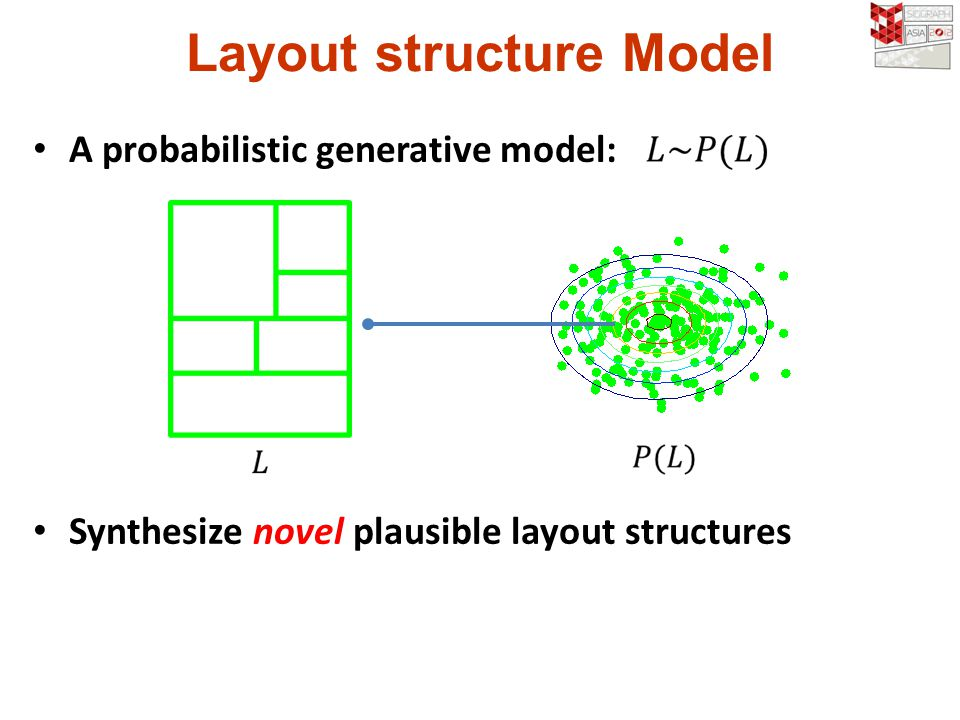 A probabilistic generative model: Synthesize novel plausible layout structures Layout structure Model