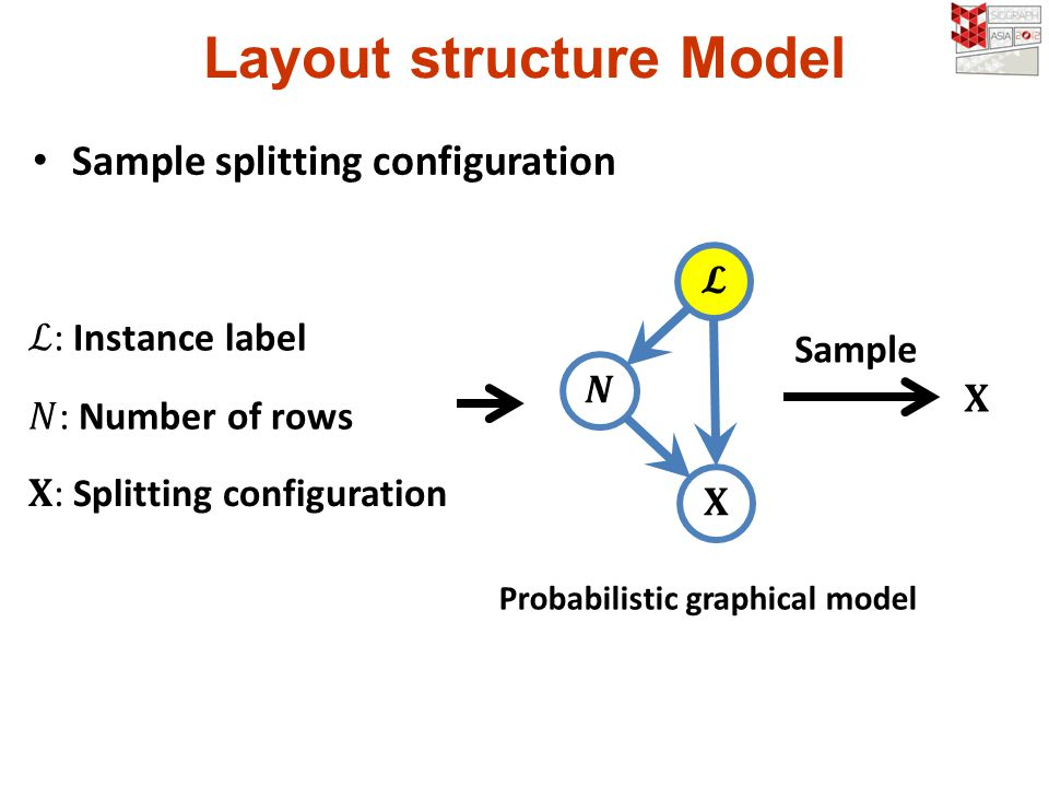 Layout structure Model Sample splitting configuration Probabilistic graphical model Sample