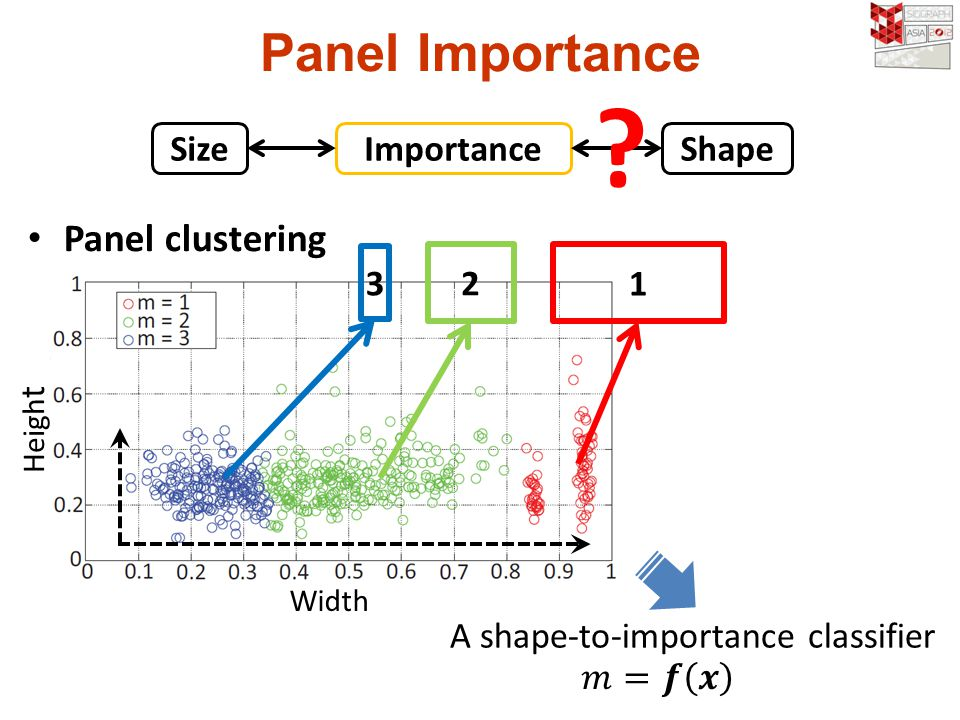 Panel clustering Width Heigh t Panel Importance 3 1 2 SizeImportance Shape .