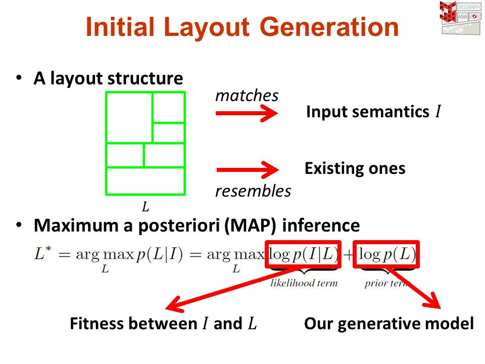 Initial Layout Generation A layout structure Maximum a posteriori (MAP) inference Our generative model Existing ones matches resembles
