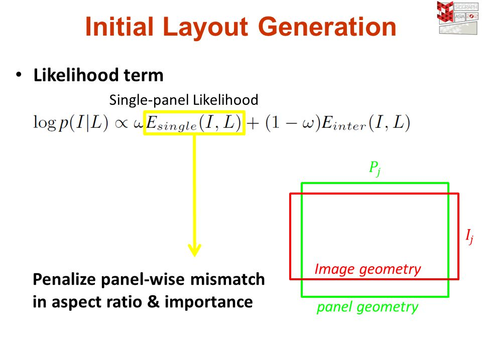 Initial Layout Generation Likelihood term Penalize panel-wise mismatch in aspect ratio & importance Single-panel Likelihood Image geometry panel geometry
