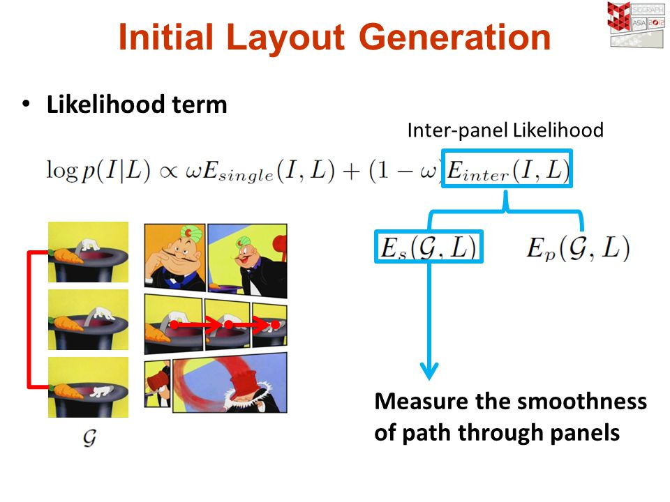 Initial Layout Generation Likelihood term Inter-panel Likelihood Measure the smoothness of path through panels