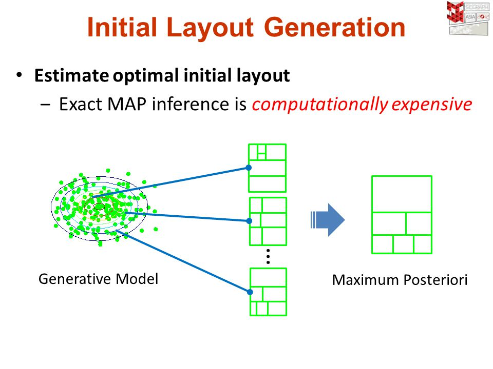 Initial Layout Generation Estimate optimal initial layout Exact MAP inference is computationally expensive … Generative Model Maximum Posteriori