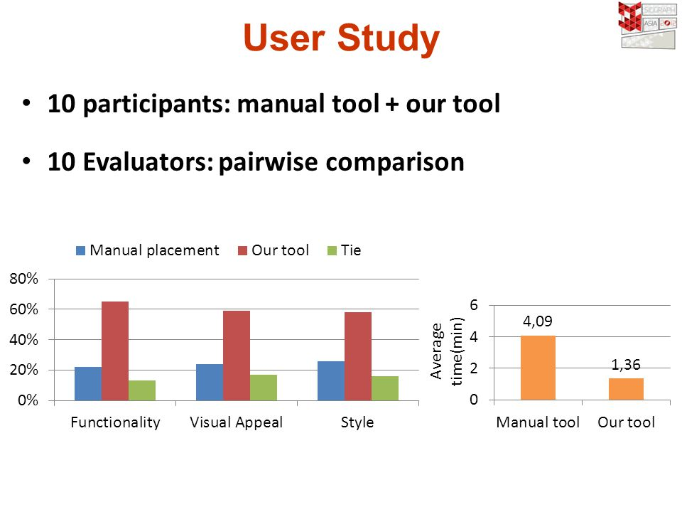 User Study 10 participants: manual tool + our tool 10 Evaluators: pairwise comparison