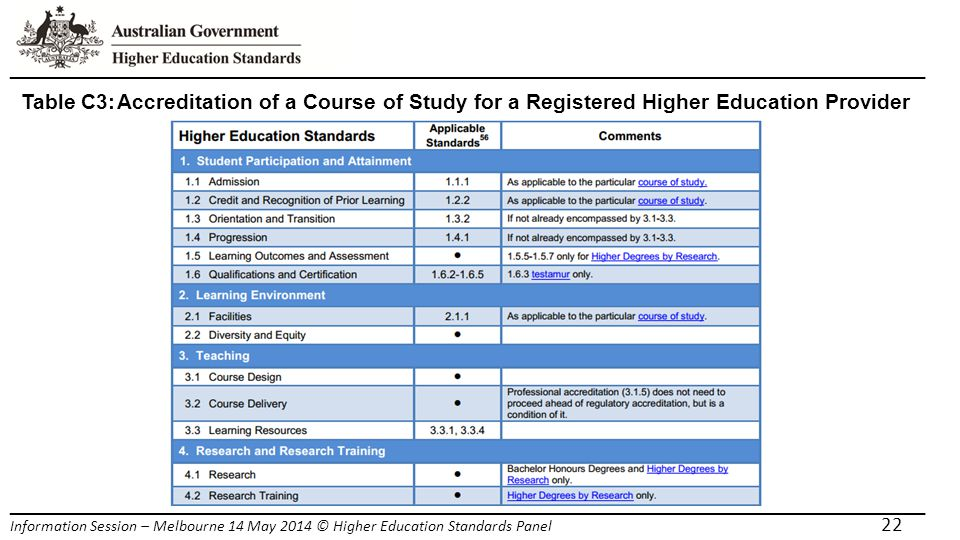 _____________________________________________________________________ Information Session – Melbourne 14 May 2014 © Higher Education Standards Panel 22 Table C3:Accreditation of a Course of Study for a Registered Higher Education Provider