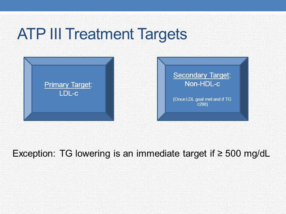 ATP III Treatment Targets Exception: TG lowering is an immediate target if 500 mg/dL Primary Target: LDL-c Secondary Target: Non-HDL-c (Once LDL goal