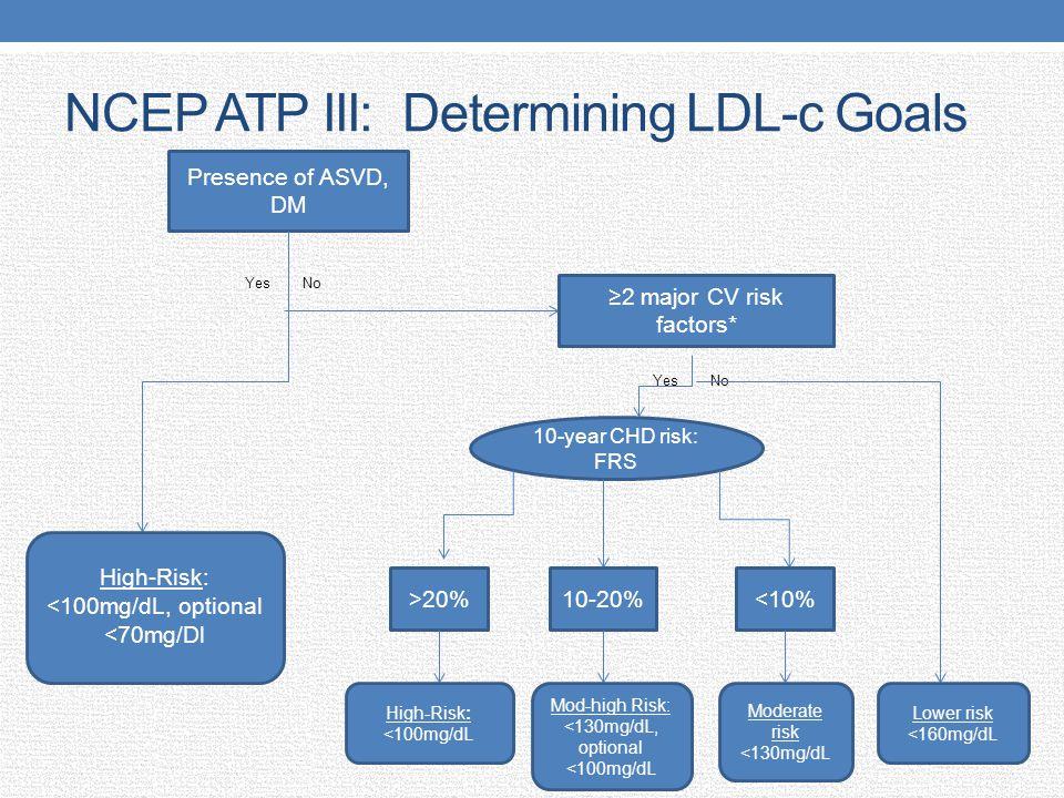 NCEP ATP III: Determining LDL-c Goals Yes No Presence of ASVD, DM High-Risk: <100mg/dL, optional <70mg/Dl 2 major CV risk factors* 10-year CHD risk: F