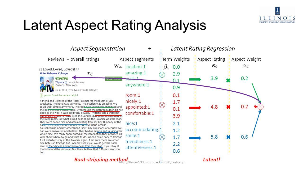 Latent Aspect Rating Analysis Reviews + overall ratingsAspect segments location:1 amazing:1 walk:1 anywhere:1 0.1 1.7 0.1 3.9 nice:1 accommodating:1 s