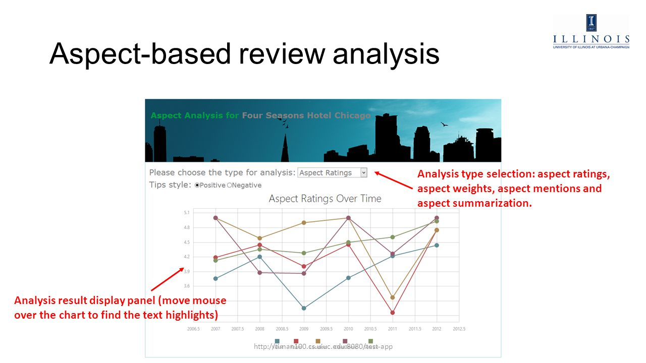 Aspect-based review analysis Analysis type selection: aspect ratings, aspect weights, aspect mentions and aspect summarization. Analysis result displa