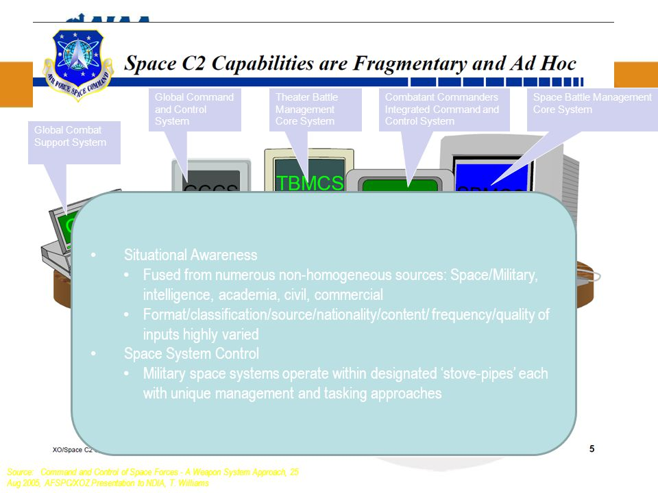 Source: Command and Control of Space Forces - A Weapon System Approach, 25 Aug 2005, AFSPC/XOZ Presentation to NDIA, T.