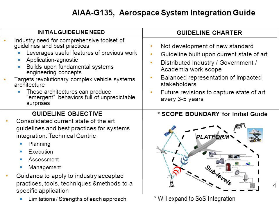 ASI Working Group Panel @ ASM 2013 Topic: Aerospace Systems Integration (ASI) Panel Session - Challenges and Opportunities in Advancing the State of the Art Synopsis: This ASI-WG initiative intends to establish a dialog across the major AIAA events around the general topic of Aerospace Systems Integration.