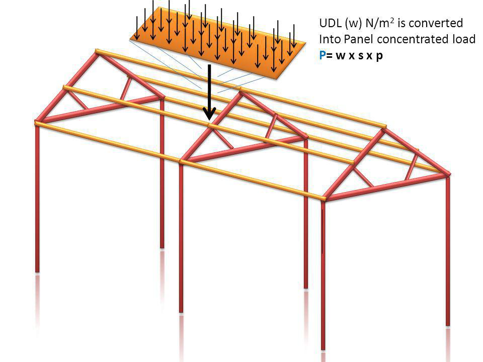 UDL (w) N/m 2 is converted Into Panel concentrated load P= w x s x p