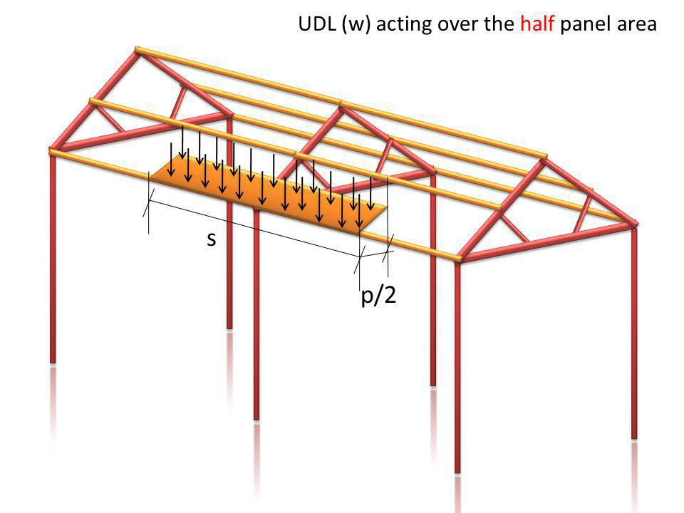 UDL (w) acting over the half panel area s p/2