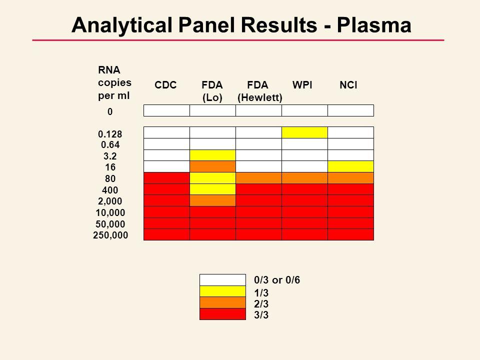 Analytical Panel Results - Plasma 0/3 or 0/6 1/3 2/3 3/3 CDC FDA FDA WPI NCI (Lo) (Hewlett) 0 0.128 0.64 3.2 16 80 400 2,000 10,000 50,000 250,000 RNA copies per ml