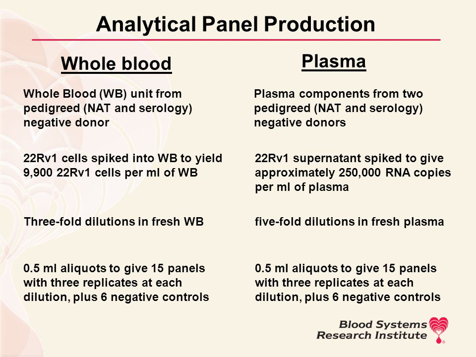 Analytical Panel Production Whole blood Plasma Whole Blood (WB) unit from pedigreed (NAT and serology) negative donor Plasma components from two pedig