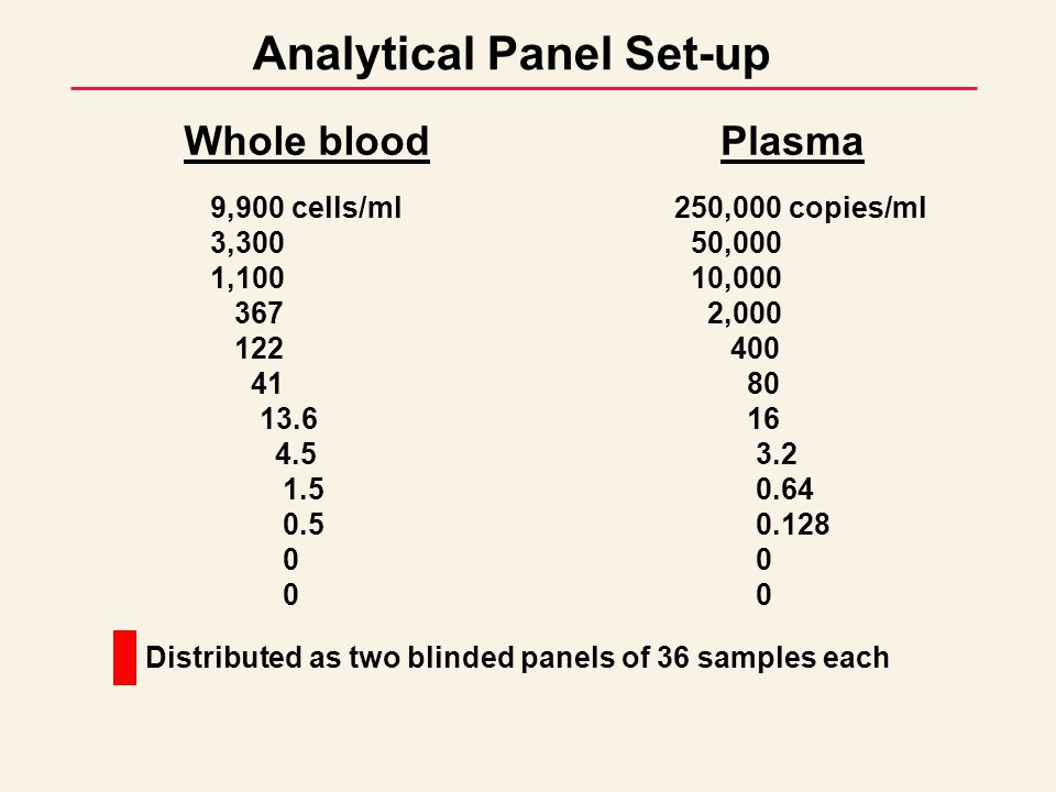 Blinded panels consisting of approximately 300 blood donor samples, 25 confirmed XMRV-positive clinical samples and about 30 pedigreed-negative samples from 10 independent donors will be created for WB and plasma Blinded panels will be distributed to at least four of the participating laboratories for testing.