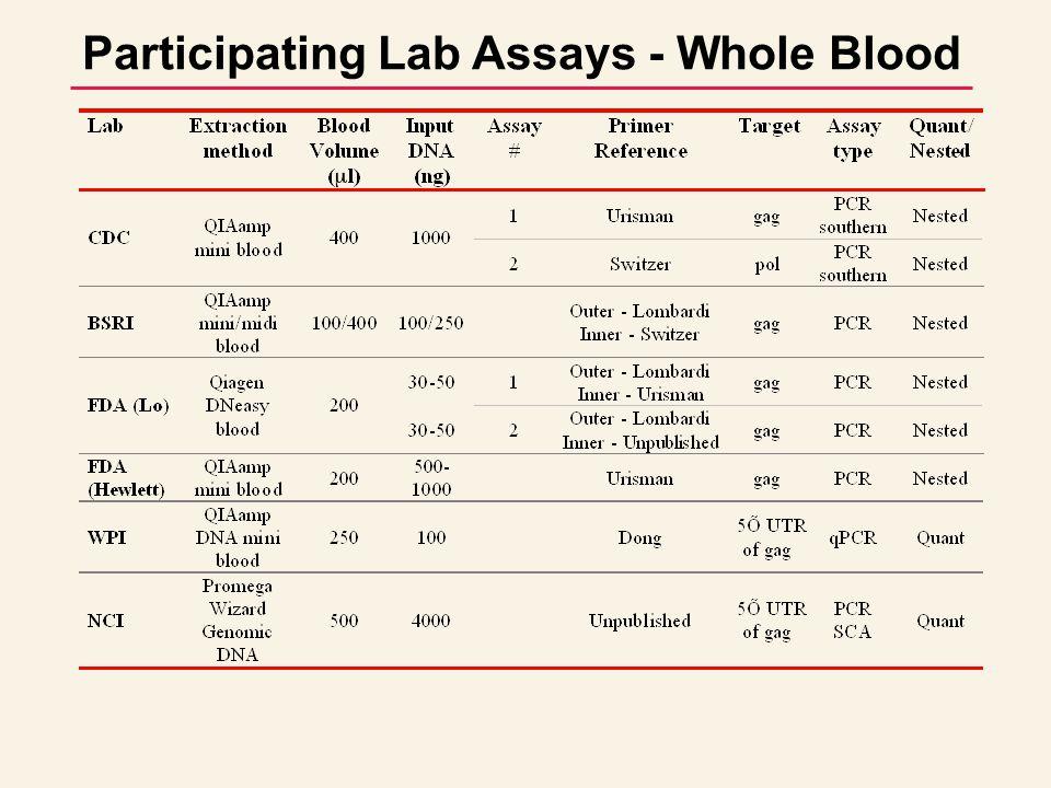 Participating Lab Assays - Whole Blood
