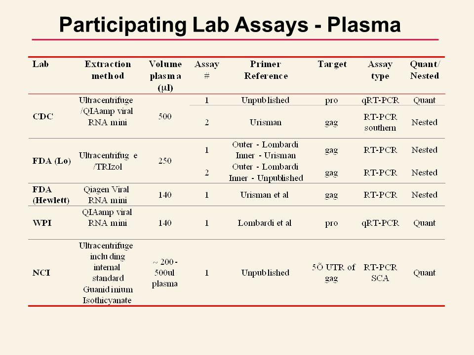 Participating Lab Assays - Plasma