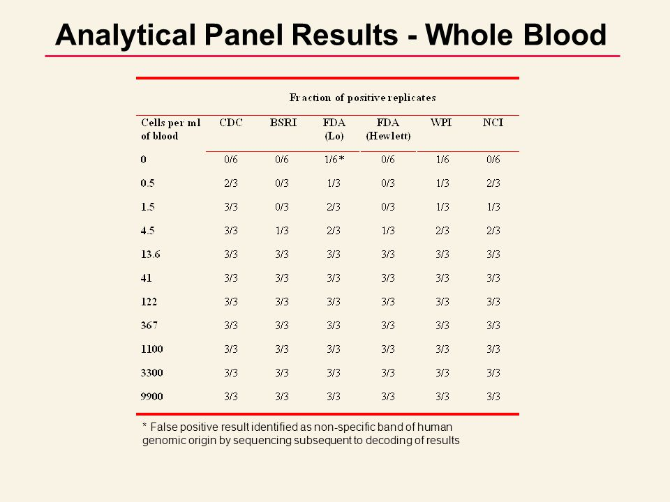 Analytical Panel Results - Whole Blood 0/3 or 0/6 1/6 1/3 2/3 3/3 CDC BSRI FDA FDA WPI NCI (Lo) (Hewlett) 0 0.5 1.5 4.5 13.6 41 122 367 1100 3300 9900 Cells per ml * False positive result identified as non-specific band of human genomic origin by sequencing subsequent to decoding of results * 0 5 15 45 136 410 1220 3670 11000 33000 99000 Proviral copies per ml