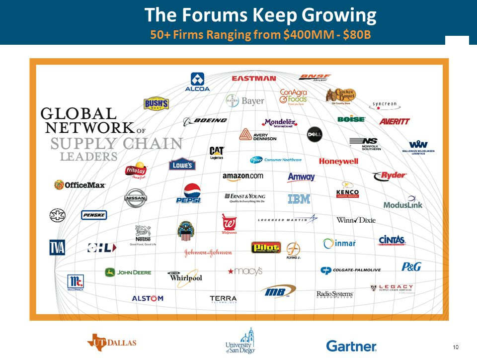 10 The Forums Keep Growing 50+ Firms Ranging from $400MM - $80B