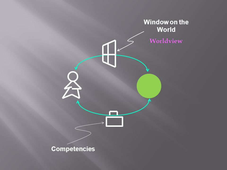 Window on the World Worldview Competencies