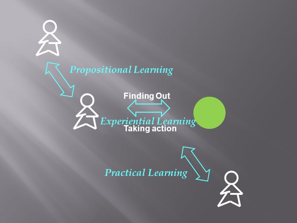 Experiential Learning Propositional Learning Practical Learning Finding Out Taking action