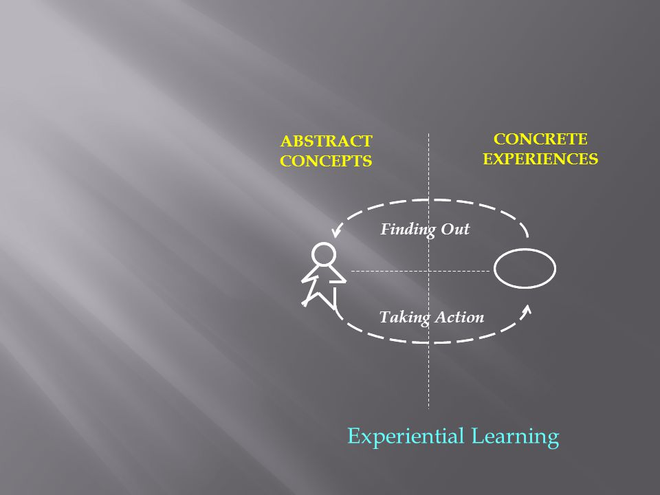 CONCRETE EXPERIENCES ABSTRACT CONCEPTS Experiential Learning Finding Out Taking Action