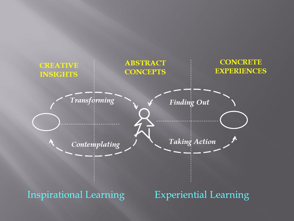 Finding Out CONCRETE EXPERIENCES Taking Action ABSTRACT CONCEPTS Transforming Contemplating CREATIVE INSIGHTS Experiential LearningInspirational Learn