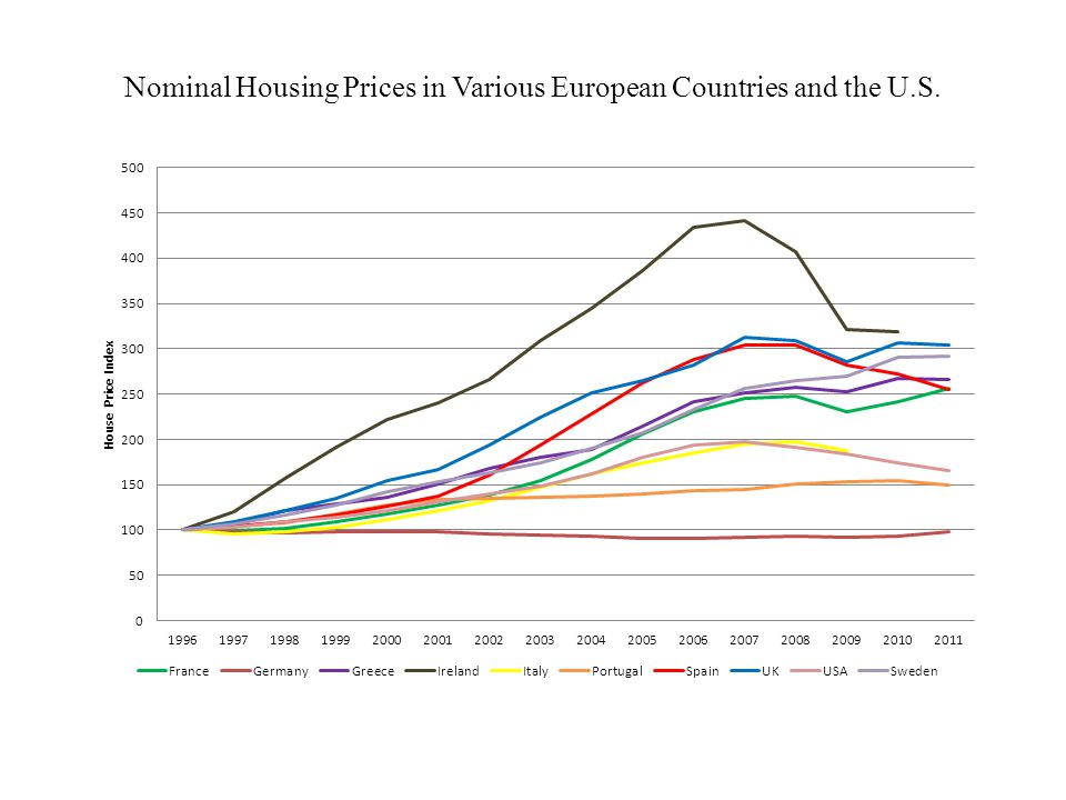 Nominal Housing Prices in Various European Countries and the U.S.