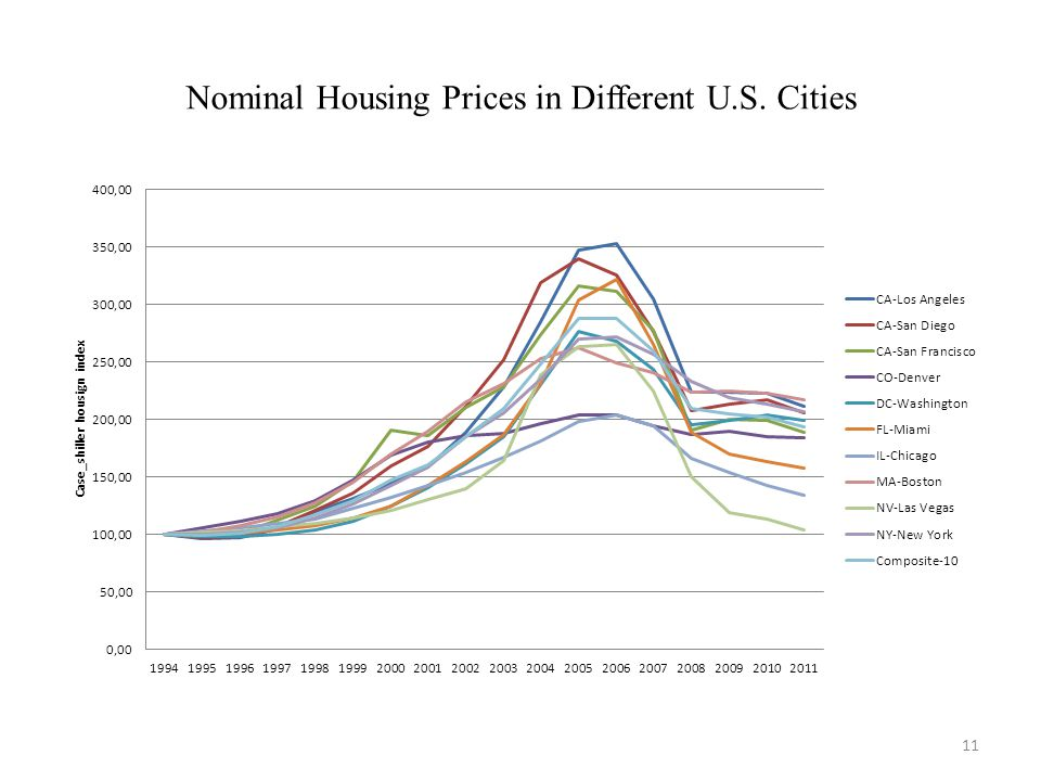 11 Nominal Housing Prices in Different U.S. Cities