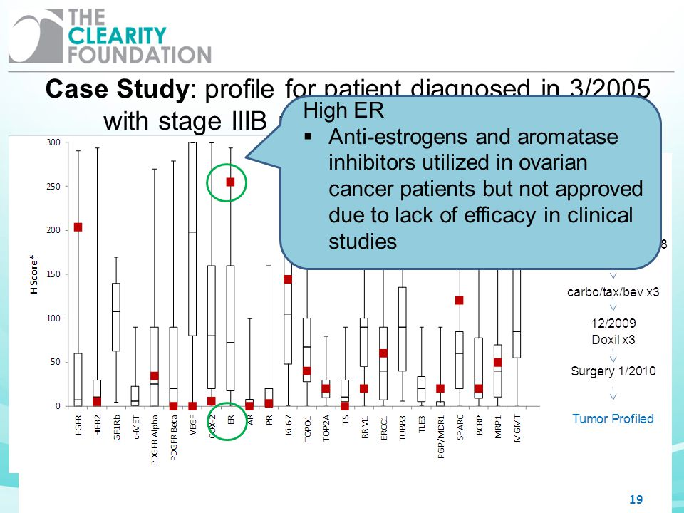 19 Case Study: profile for patient diagnosed in 3/2005 with stage IIIB papillary serous carcinoma High ER Anti-estrogens and aromatase inhibitors util