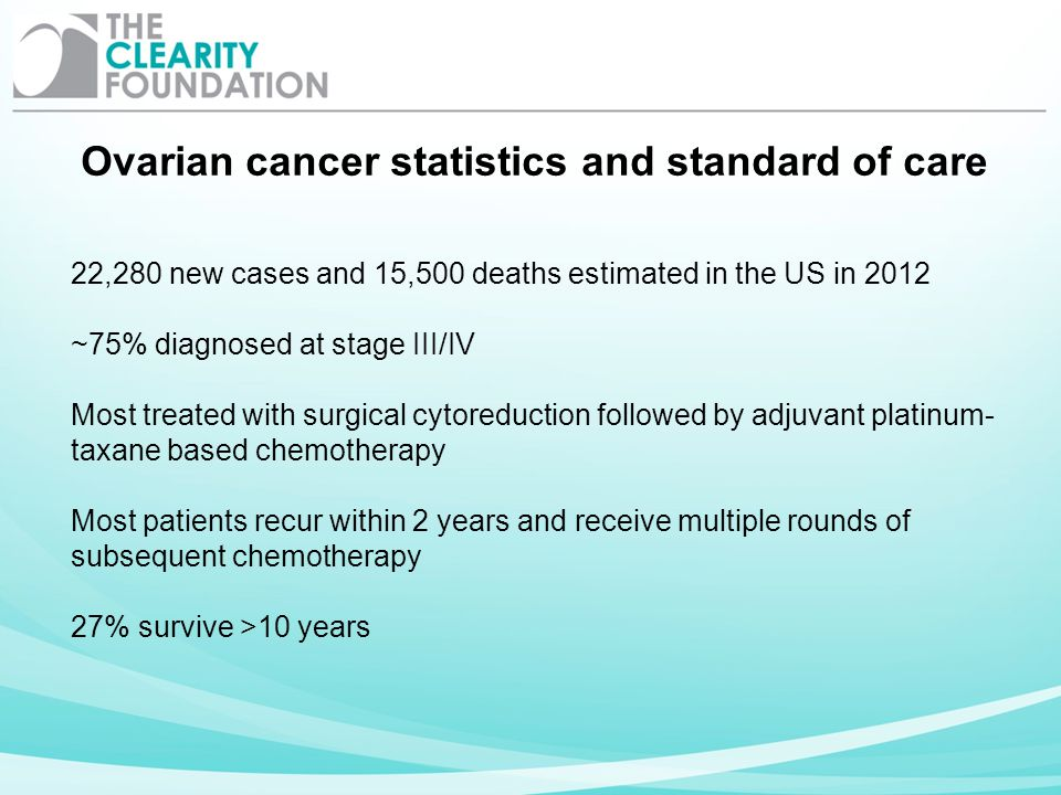 22,280 new cases and 15,500 deaths estimated in the US in 2012 ~75% diagnosed at stage III/IV Most treated with surgical cytoreduction followed by adj