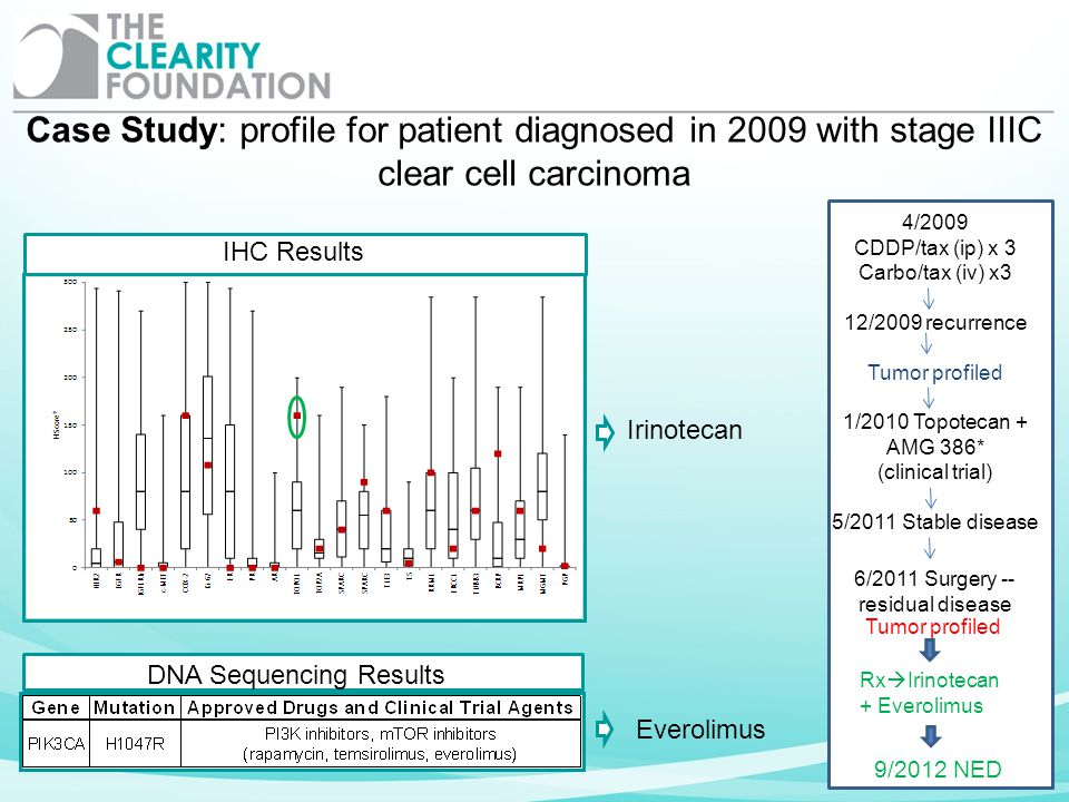 DNA Sequencing Results IHC Results Case Study: profile for patient diagnosed in 2009 with stage IIIC clear cell carcinoma 4/2009 CDDP/tax (ip) x 3 Car