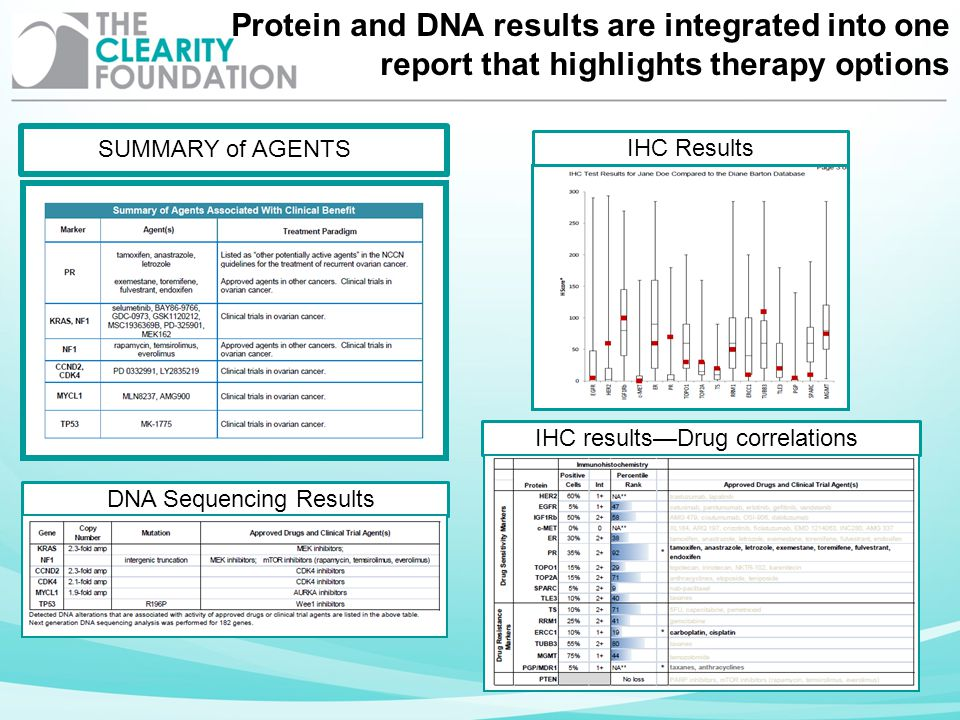 DNA Sequencing Results SUMMARY of AGENTS IHC Results IHC resultsDrug correlations Protein and DNA results are integrated into one report that highligh