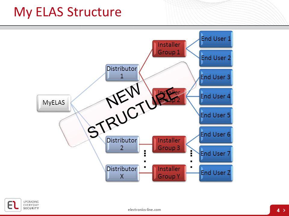 electronics-line.com My ELAS Structure 4 MyELAS Distributor 1 Installer Group 1 End User 1End User 2 Installer Group 2 End User 3End User 4End User 5