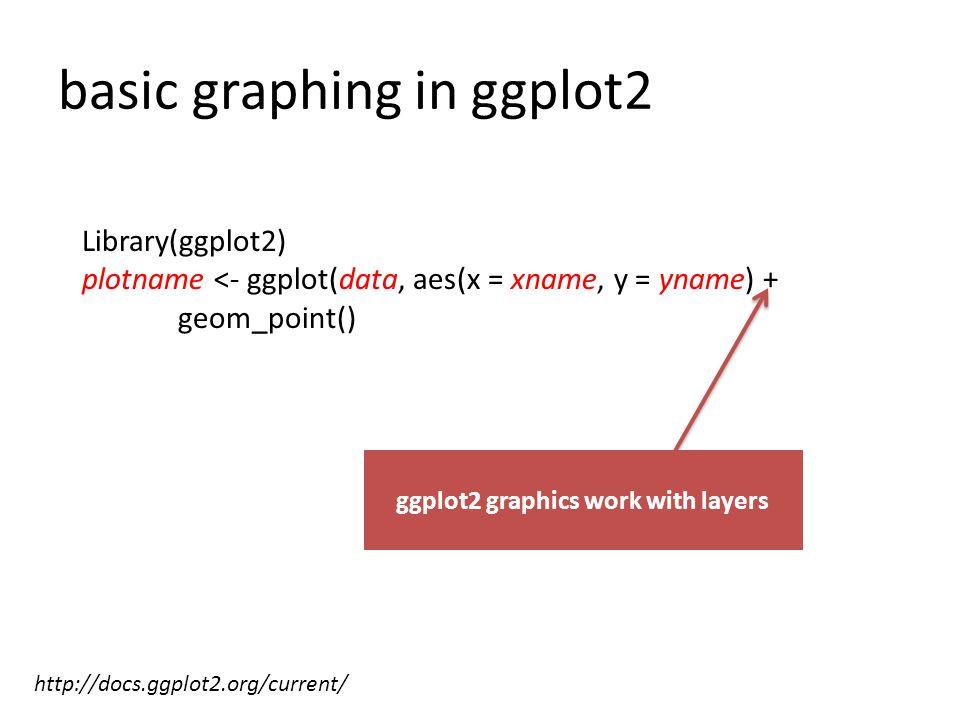 plotname + facet_grid(Depth ~ Month)