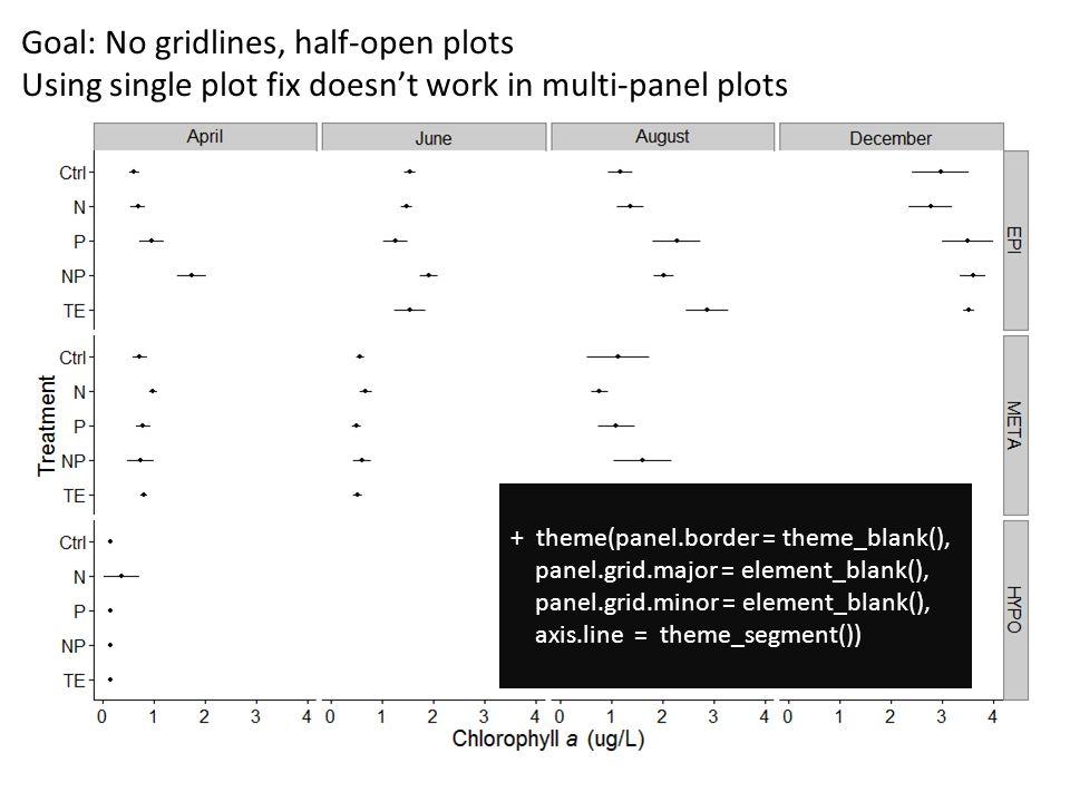 Goal: No gridlines, half-open plots