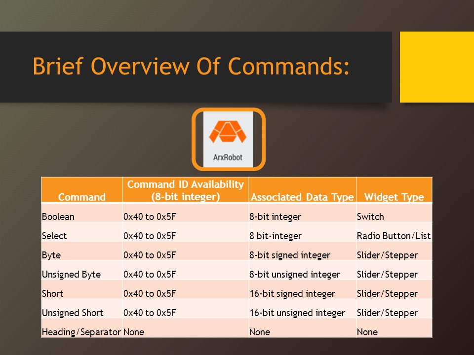 Brief Overview Of Commands: Command Command ID Availability (8-bit integer)Associated Data TypeWidget Type Boolean0x40 to 0x5F8-bit integerSwitch Select0x40 to 0x5F8 bit-integerRadio Button/List Byte0x40 to 0x5F8-bit signed integerSlider/Stepper Unsigned Byte0x40 to 0x5F8-bit unsigned integerSlider/Stepper Short0x40 to 0x5F16-bit signed integerSlider/Stepper Unsigned Short0x40 to 0x5F16-bit unsigned integerSlider/Stepper Heading/SeparatorNone