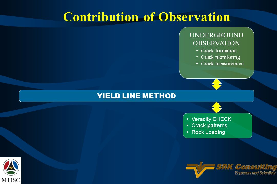 Contribution of Observation UNDERGROUND OBSERVATION Crack formation Crack monitoring Crack measurement YIELD LINE METHOD Veracity CHECK Crack patterns