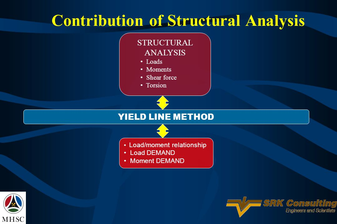 Contribution of Structural Analysis STRUCTURAL ANALYSIS Loads Moments Shear force Torsion YIELD LINE METHOD Load/moment relationship Load DEMAND Momen